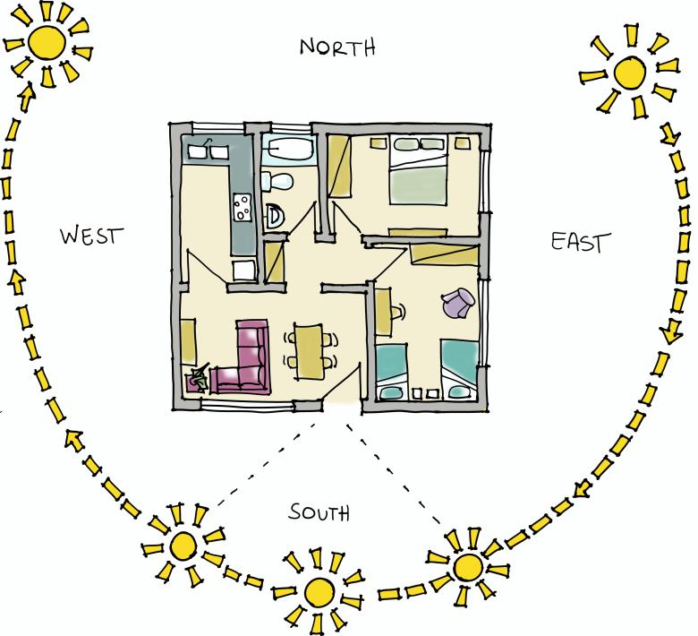 layout orientation colour