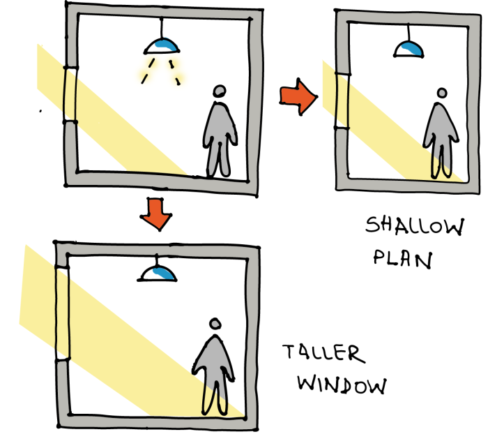 taller window shallow plan colour