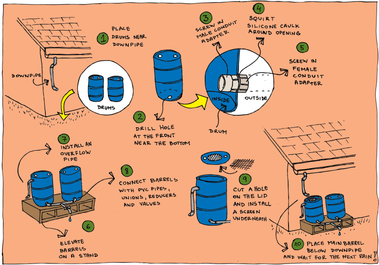rainwater harvesting_DIY_barrel_drum_pipe_gutter_roof_sketch_colour_giynow