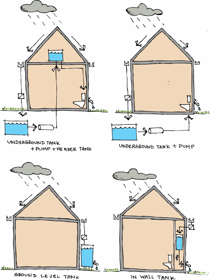 rainwater harvesting_underground_roof_in wall_ground level_tank_sketch_colour_giynow