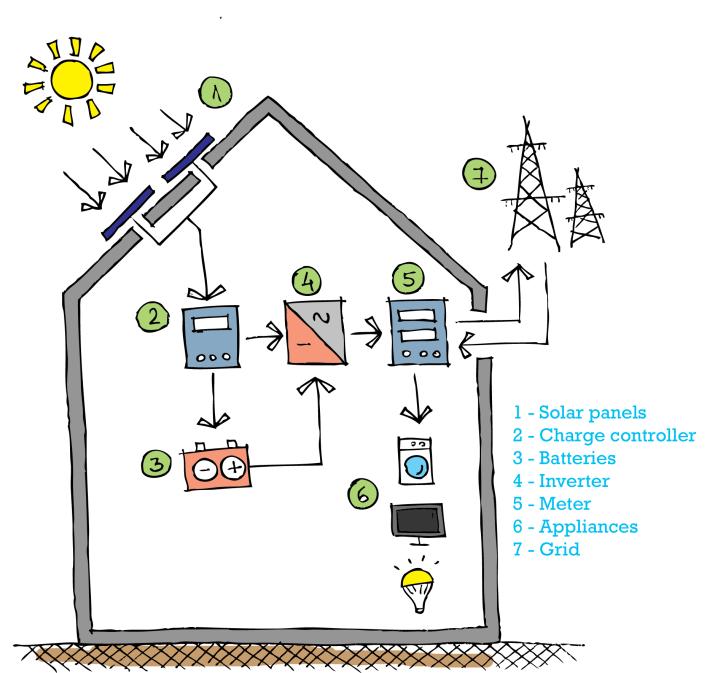 solar panel_battery_inverter_renewables_sun_giynow