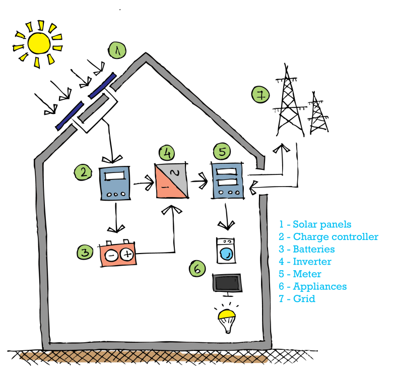 solar panel_battery_inverter_renewables_sun_giynow