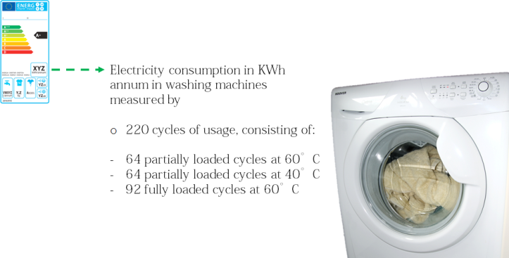 giynow_new_eu_energy_efficiency_label_washing_machines_consumption