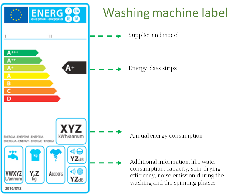 giynow_new_eu_energy_efficiency_label_washing_machines_explained