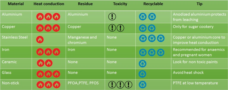 table comparing cookware materials in term of heat conduction residue toxicity recyclable