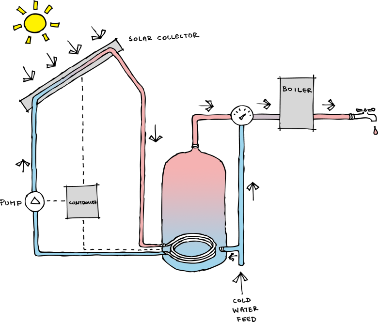 combi_boiler_solar_hot_water_system_renewables_energy_panels_colour_sketch_diagram_giynow