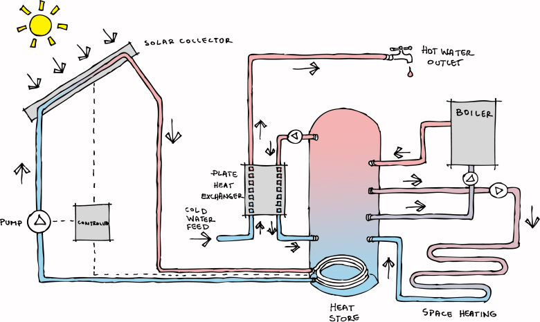 solar_space_heating_hot_water_panels_energy_renewables_colour_sketch_diagram_giynow