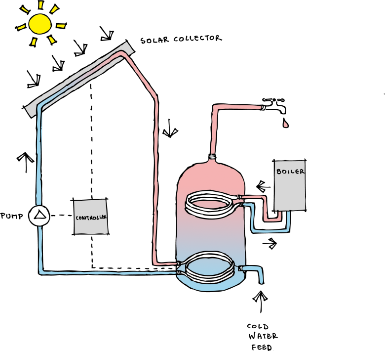 twin_coil_cylinder_colour_solar_hot_water_system_energy_panels_sketch_colour_renewables_diagram_giynow