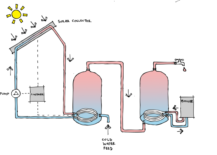 two_cylinder_solar_hot_water_sketch_clean_energy_colour_diagram_giynow