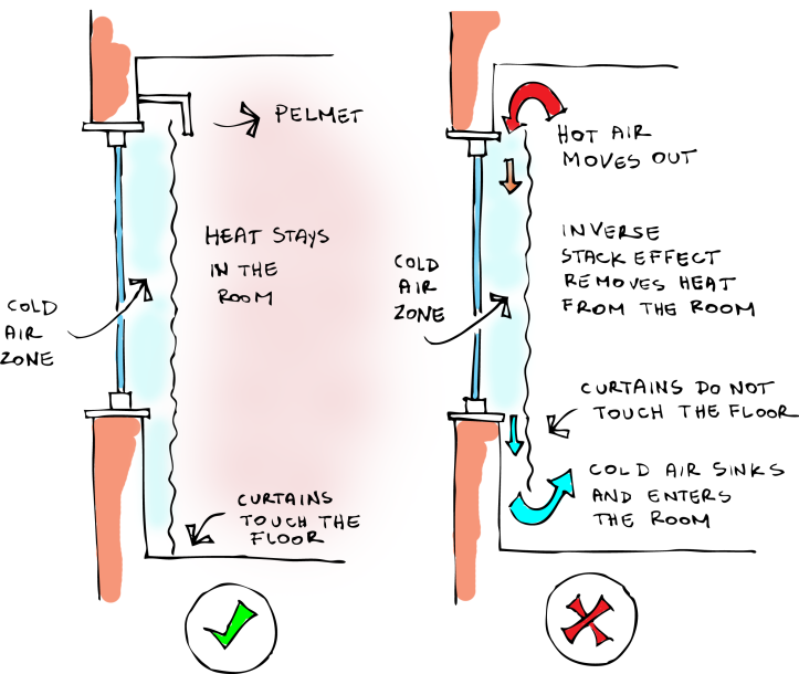 sketch on how inverse stack effect works on curtains and pelmets insulation