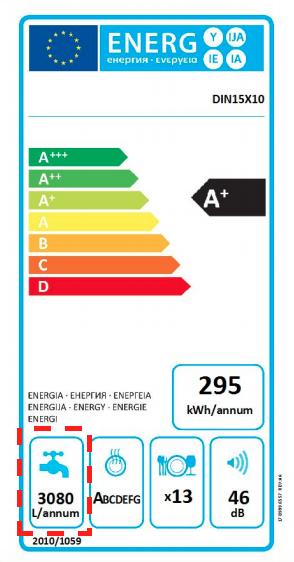 giynow_energy_label_dishwasher_water_use